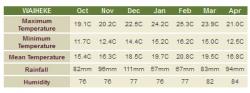 Waiheke's climate - temperature and rainfall